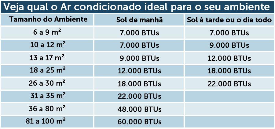 BTUs ideal