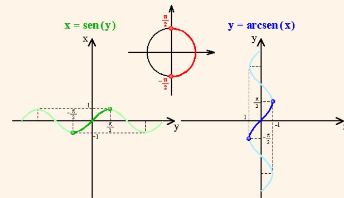 exemplo de arcoseno