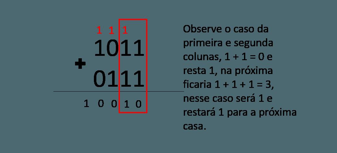 exemplo 2 somar números binários