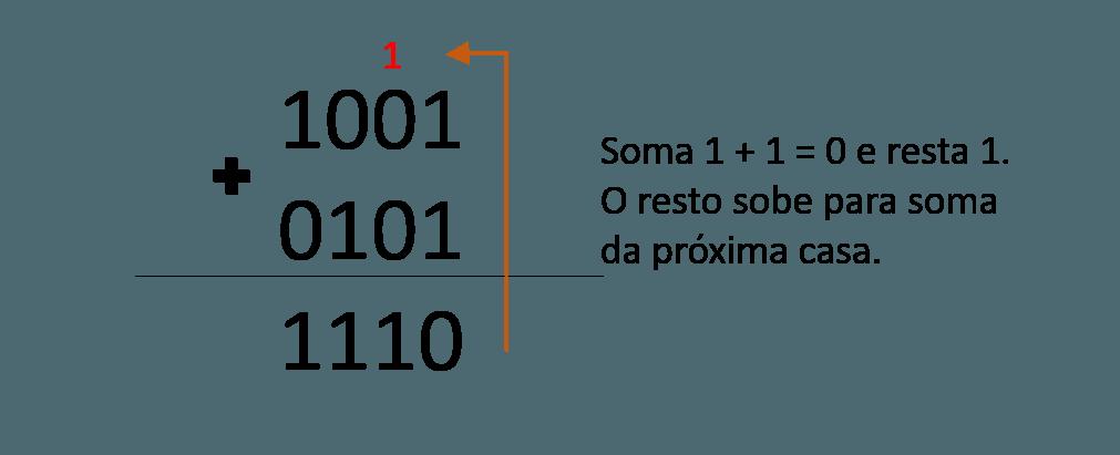 exemplo de soma binária