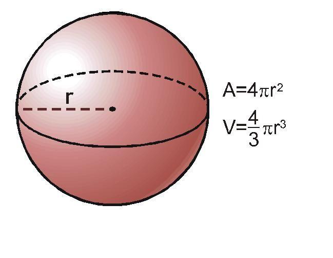 fórmula area da esfera
