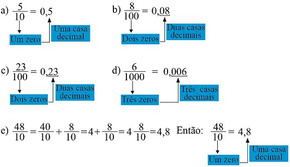 fração em decimal