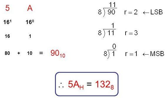hexadecimal para octal