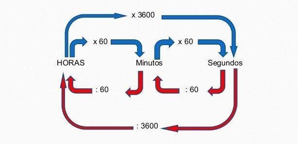 minutos em horas