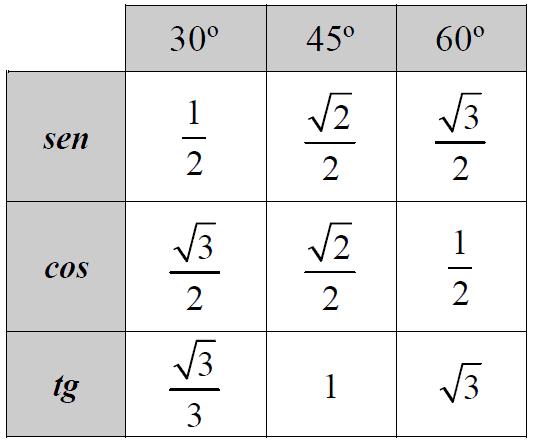tabela seno cosseno tangente