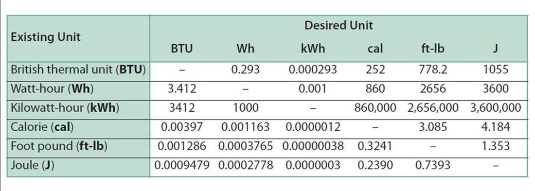converter btu para watts  calcular quantos kwh gasta ar