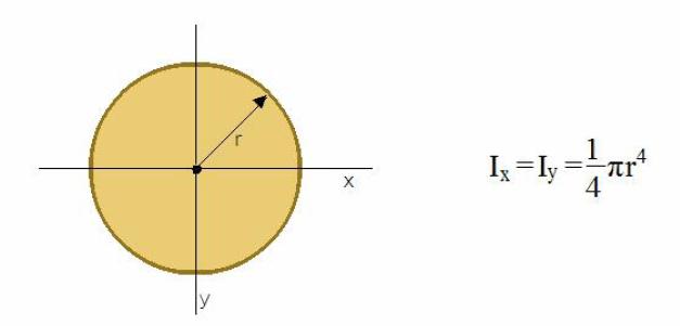 momento de inércia do circulo