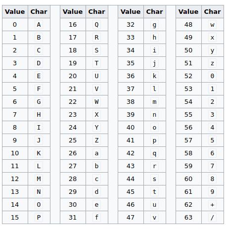 tabela encode base64