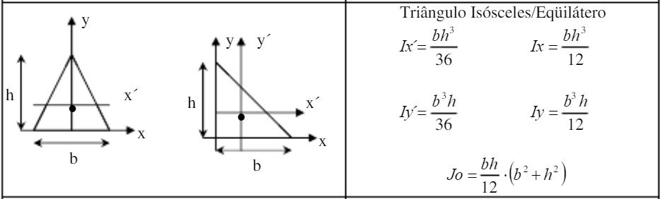fórmulas momento de inércia triângulo