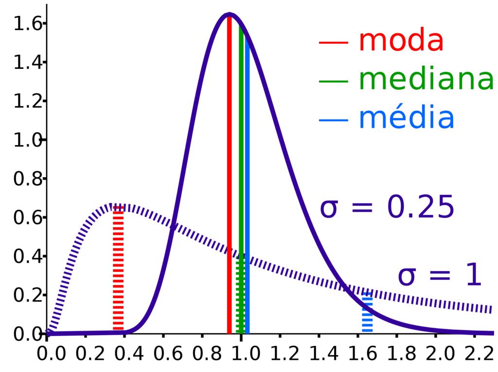 gráfico com média, moda e mediana