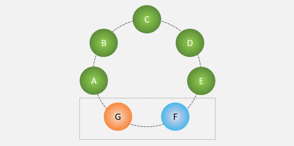 exemplo de permutação circular